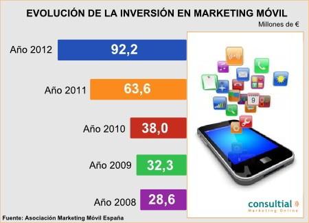 Marketing Mobile: un futuro presente